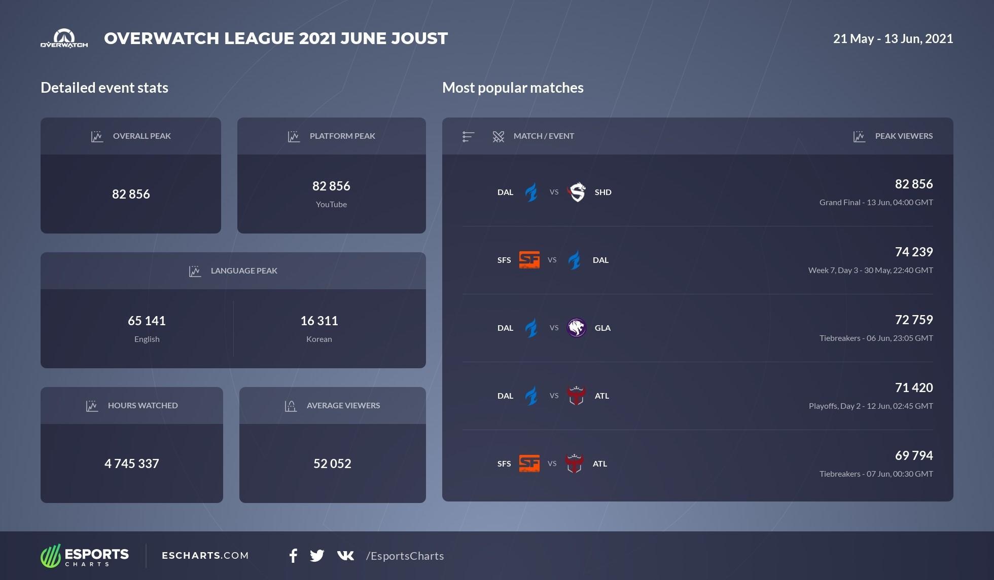 ET OWL JJ Esports Charts.jpeg